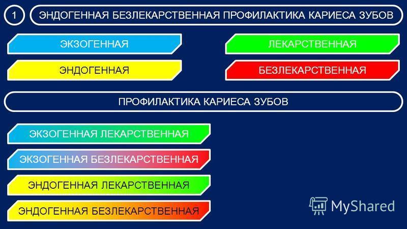ЭНДОГЕННАЯ БЕЗЛЕКАРСТВЕННАЯ ПРОФИЛАКТИКА КАРИЕСА ЗУБОВ1 ЭНДОГЕННАЯ ПРОФИЛАКТИКА КАРИЕСА ЗУБОВ ЭКЗОГЕННАЯ ЛЕКАРСТВЕННАЯ ЭКЗОГЕННАЯ БЕЗЛЕКАРСТВЕННАЯ ЭНДОГЕННАЯ ЛЕКАРСТВЕННАЯ ЭНДОГЕННАЯ БЕЗЛЕКАРСТВЕННАЯ ЭКЗОГЕННАЯ БЕЗЛЕКАРСТВЕННАЯ ЛЕКАРСТВЕННАЯ