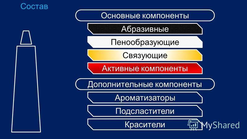 Состав Основные компоненты Дополнительные компоненты Абразивные Пенообразующие Связующие Активные компоненты Ароматизаторы Подсластители Красители