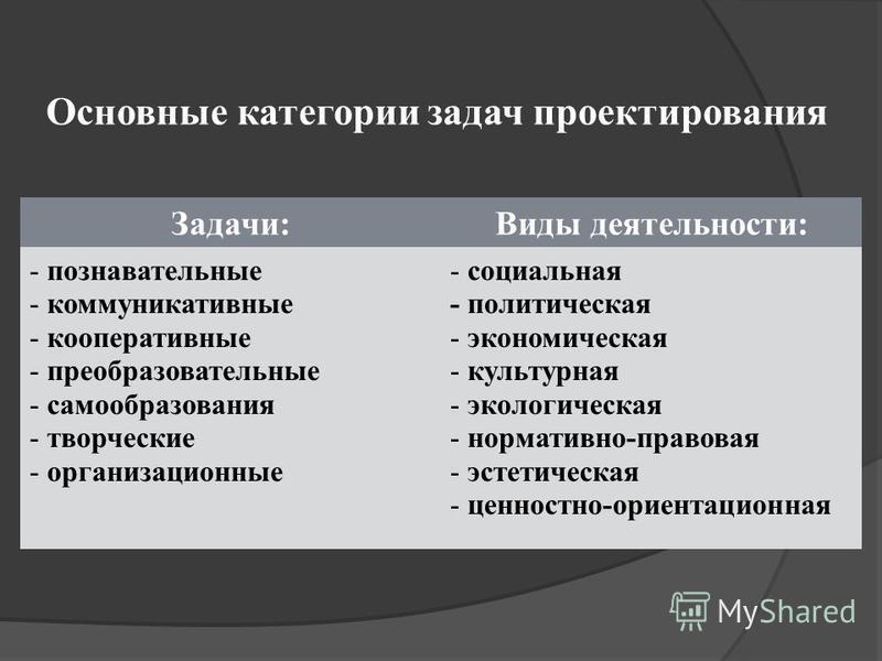 Основные категории задач проектирования Задачи:Виды деятельности: - познавательные - коммуникативные - кооперативные - преобразовательные - самообразования - творческие - организационные - социальная - политическая - экономическая - культурная - экол