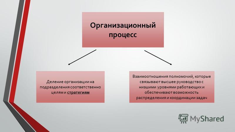 Организационный процесс Деление организации на подразделения соответственно целям и стратегиям Взаимоотношения полномочий, которые связывают высшее руководство с низшими уровнями работающих и обеспечивают возможность распределения и координации задач