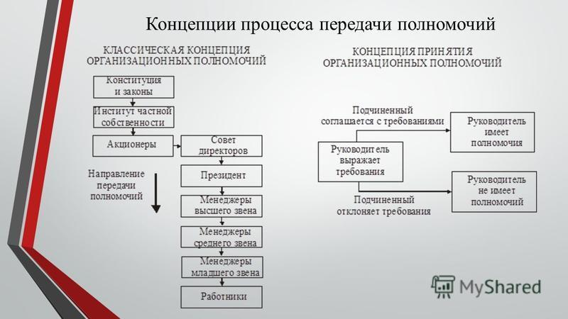 Концепции процесса передачи полномочий