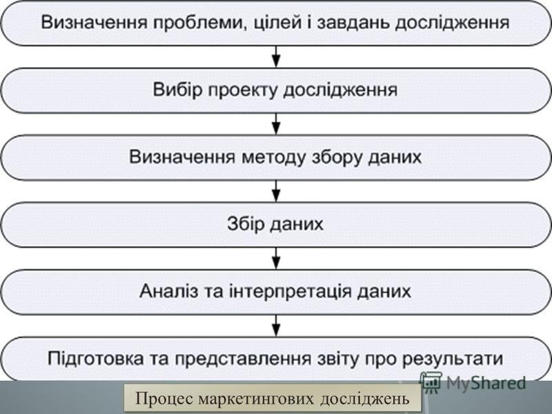 Процес маркетингових досліджень
