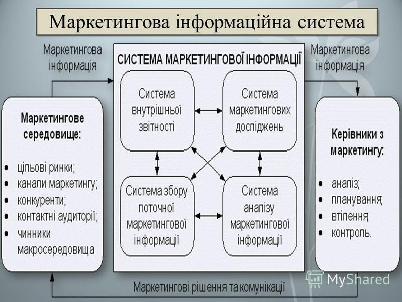 Маркетингова інформаційна система