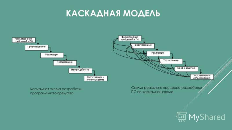 КАСКАДНАЯ МОДЕЛЬ Каскадная схема разработки программного средства Схема реального процесса разработки ПС по каскадной схеме
