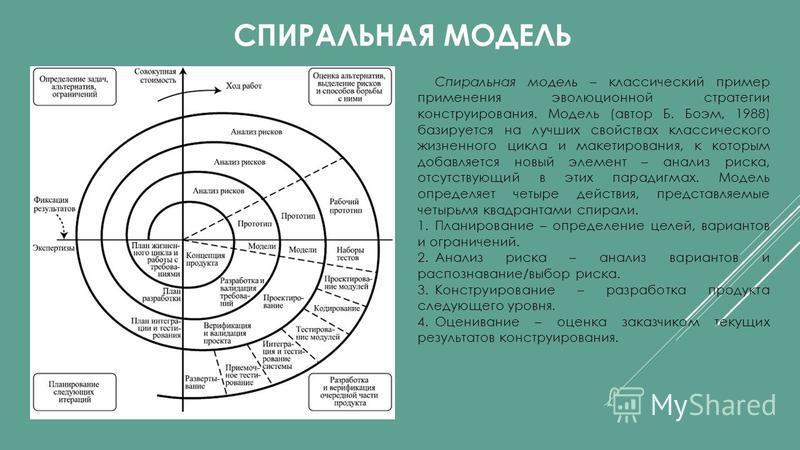 СПИРАЛЬНАЯ МОДЕЛЬ Спиральная модель – классический пример применения эволюционной стратегии конструирования. Модель (автор Б. Боэм, 1988) базируется на лучших свойствах классического жизненного цикла и макетирования, к которым добавляется новый элеме