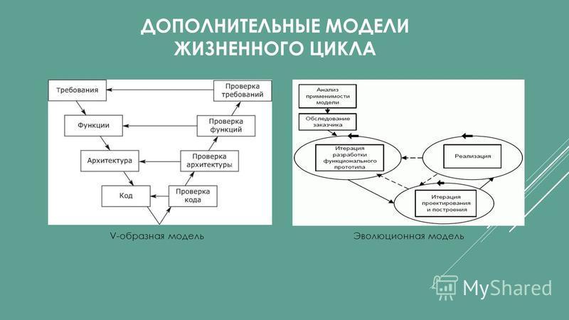 ДОПОЛНИТЕЛЬНЫЕ МОДЕЛИ ЖИЗНЕННОГО ЦИКЛА Эволюционная модель V-образная модель