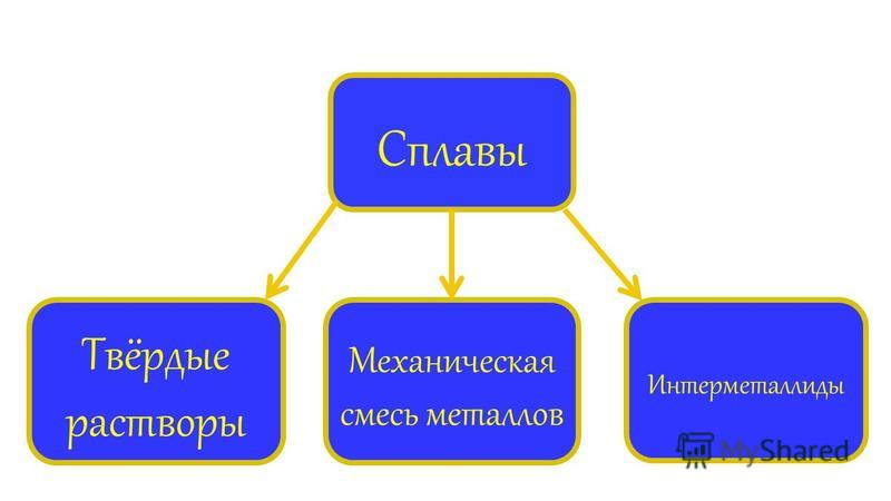 Сплавы Твёрдые растворы Механическая смесь металлов Интерметаллиды
