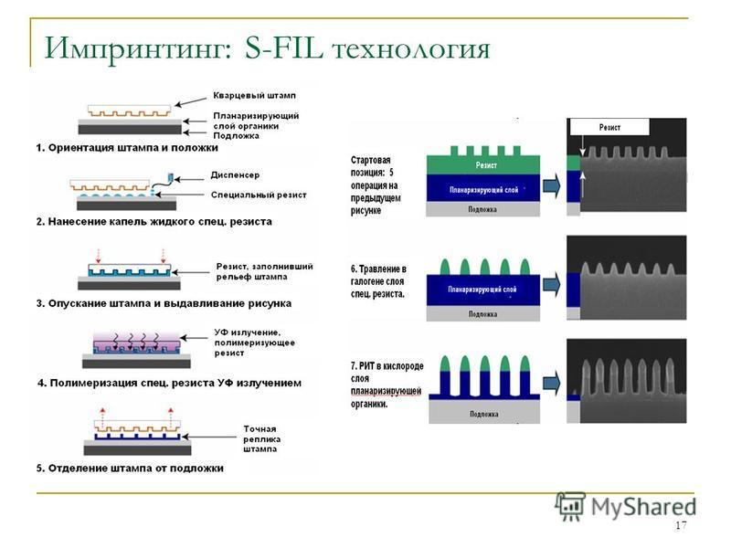 17 Импринтинг: S-FIL технология