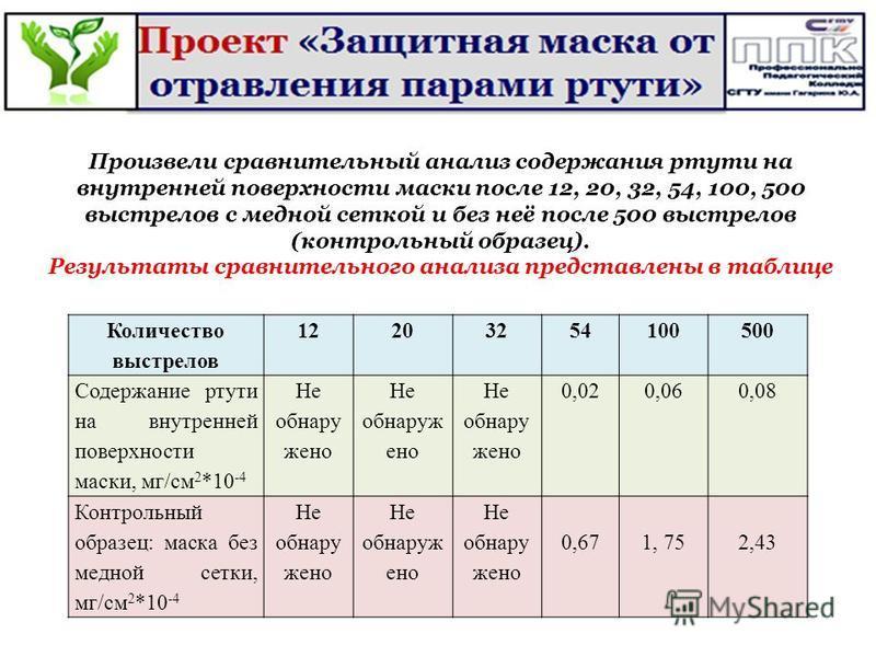 Произвели сравнительный анализ содержания ртути на внутренней поверхности маски после 12, 20, 32, 54, 100, 500 выстрелов с медной сеткой и без неё после 500 выстрелов (контрольный образец). Результаты сравнительного анализа представлены в таблице Кол