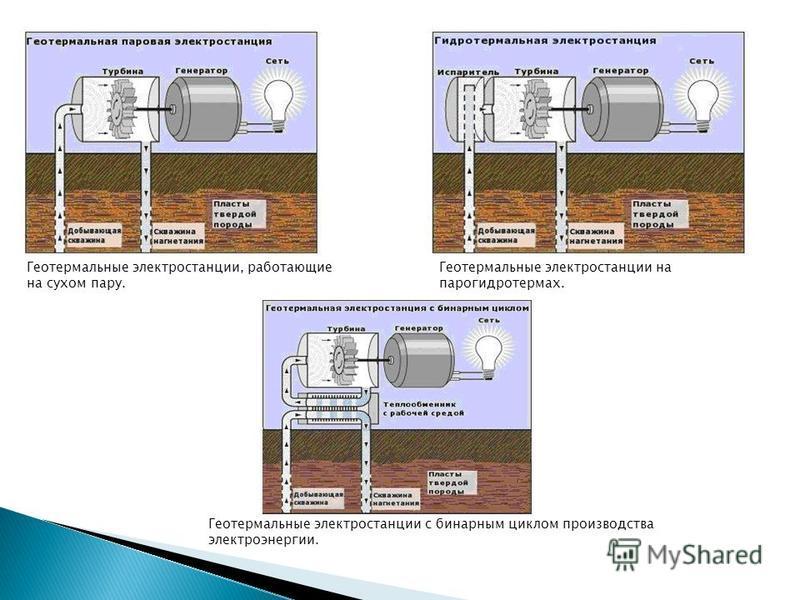 Геотермальные электростанции, работающие на сухом пару. Геотермальные электростанции на парогидротермах. Геотермальные электростанции с бинарным циклом производства электроэнергии.