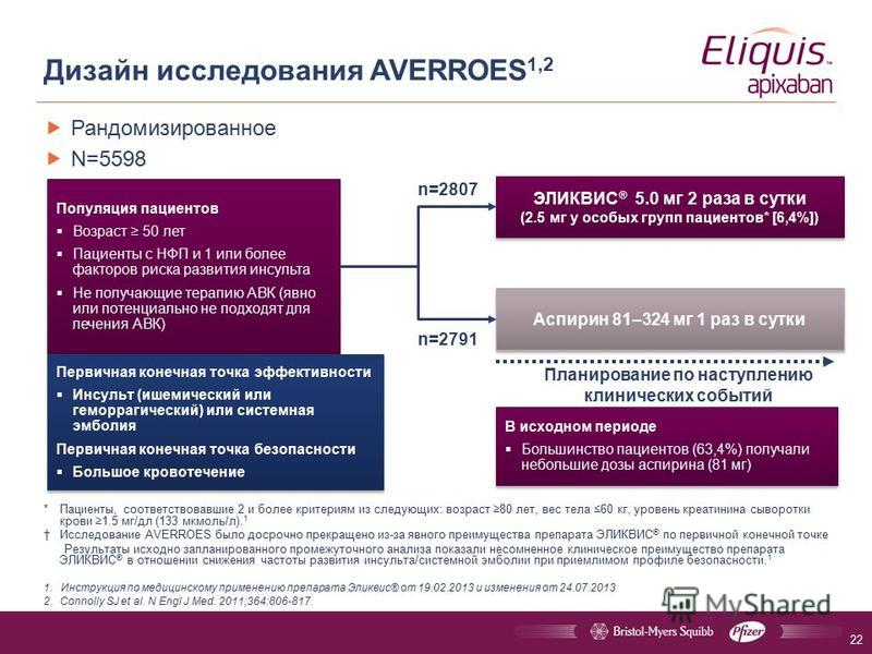 Дизайн исследования AVERROES 1,2 Рандомизированное N=5598 *Пациенты, соответствовавшие 2 и более критериям из следующих: возраст 80 лет, вес тела 60 кг, уровень креатинина сыворотки крови 1.5 мг/дл (133 мкмоль/л). 1 Исследование AVERROES было досрочн