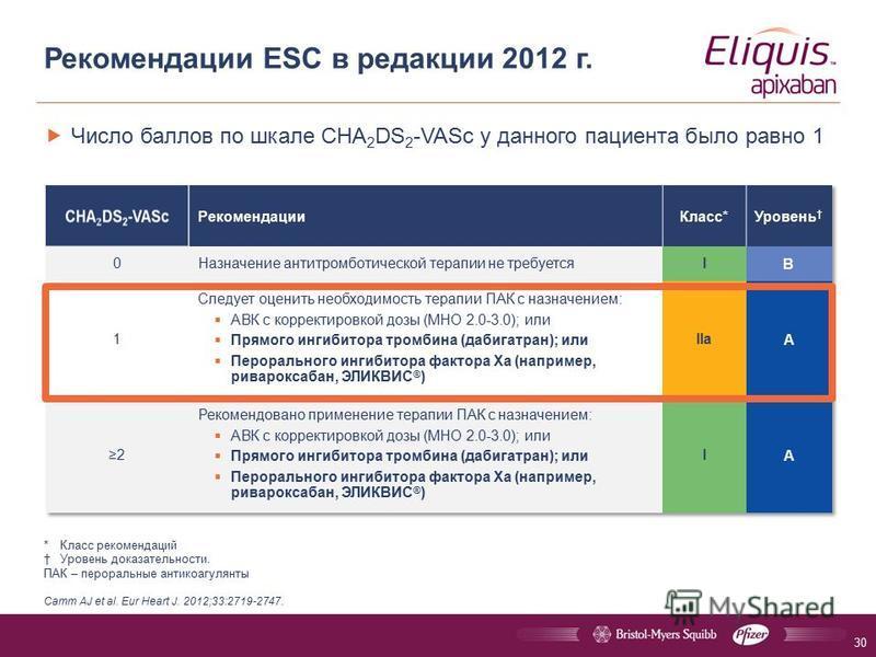 Число баллов по шкале CHA 2 DS 2 -VASc у данного пациента было равно 1 Рекомендации ESC в редакции 2012 г. *Класс рекомендаций Уровень доказательности. ПАК – пероральные антикоагулянты Camm AJ et al. Eur Heart J. 2012;33:2719-2747. 30