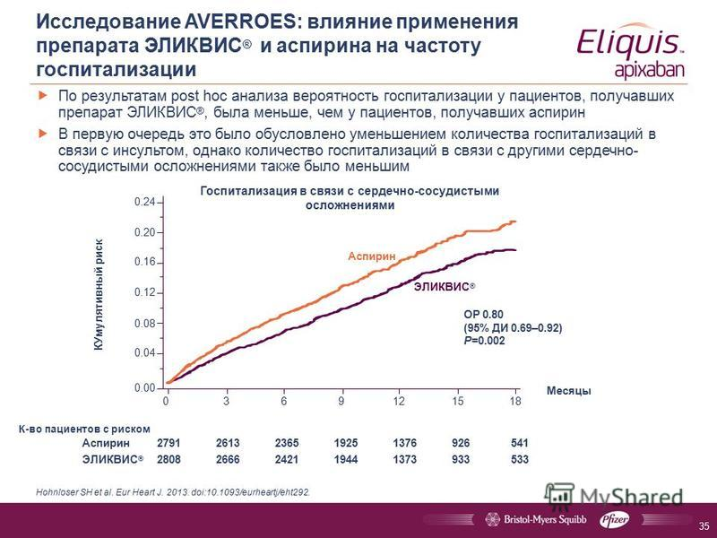По результатам post hoc анализа вероятность госпитализации у пациентов, получавших препарат ЭЛИКВИС ®, была меньше, чем у пациентов, получавших аспирин В первую очередь это было обусловлено уменьшением количества госпитализаций в связи с инсультом, о