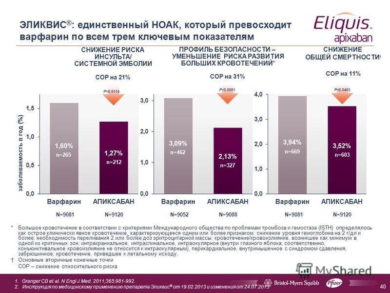 40 ЭЛИКВИС ® : единственный НОАК, который превосходит варфарин по всем трем ключевым показателям * Большое кровотечение в соответствии с критериями Международного общества по проблемам тромбоза и гемостаза (ISTH) определялось как острое клинически яв