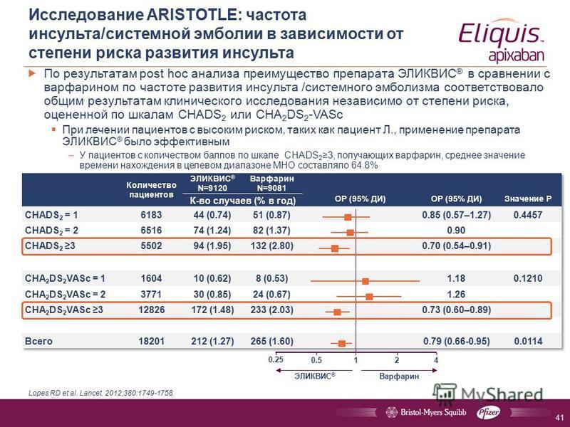 По результатам post hoc анализа преимущество препарата ЭЛИКВИС ® в сравнении с варфарином по частоте развития инсульта /системного эмболизма соответствовало общим результатам клинического исследования независимо от степени риска, оцененной по шкалам