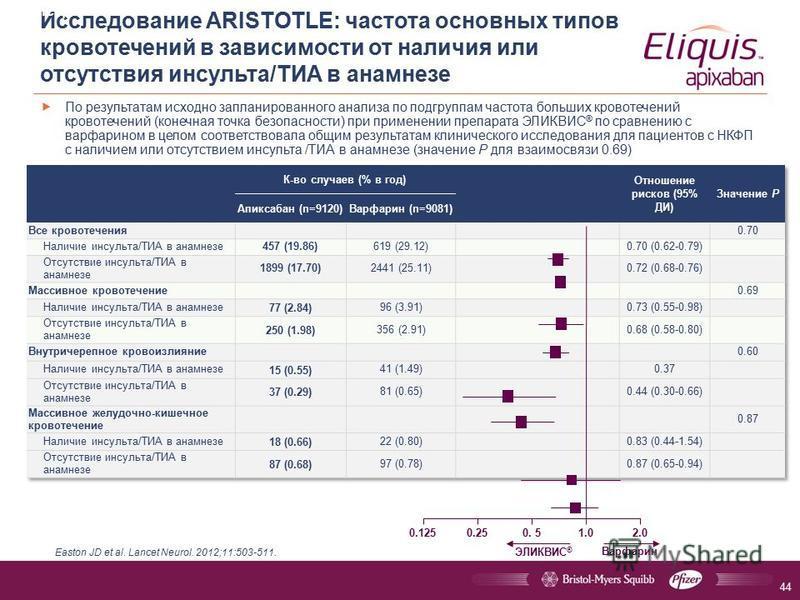 Исследование ARISTOTLE: частота основных типов кровотечений в зависимости от наличия или отсутствия инсульта/ТИА в анамнезе По результатам исходно запланированного анализа по подгруппам частота больших кровотечений кровотечений (конечная точка безопа
