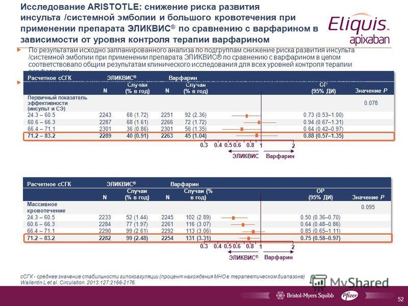 Исследование ARISTOTLE: снижение риска развития инсульта /системной эмболии и большого кровотечения при применении препарата ЭЛИКВИС ® по сравнению с варфарином в зависимости от уровня контроля терапии варфарином сСГК - среднее значение стабильности
