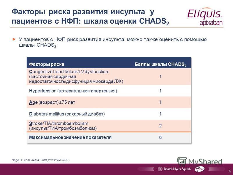 Факторы риска развития инсульта у пациентов с НФП: шкала оценки CHADS 2 У пациентов с НФП риск развития инсульта можно также оценить с помощью шкалы CHADS 2 Gage BF et al. JAMA. 2001;285:2864-2870. 6