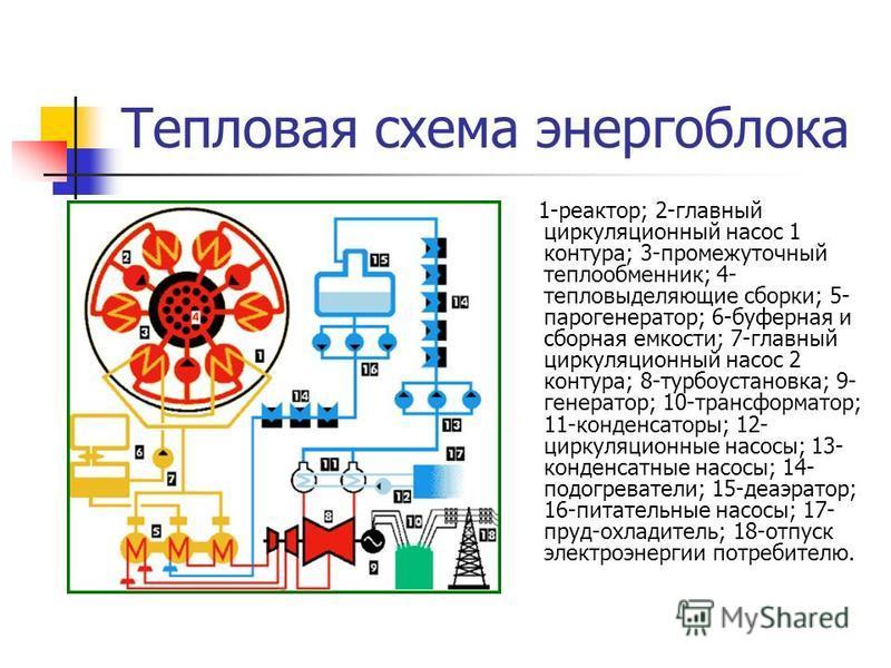 Тепловая схема энергоблока 1-реактор; 2-главный циркуляционный насос 1 контура; 3-промежуточный теплообменник; 4- тепловыделяющие сборки; 5- парогенератор; 6-буферная и сборная емкости; 7-главный циркуляционный насос 2 контура; 8-турбоустановка; 9- г