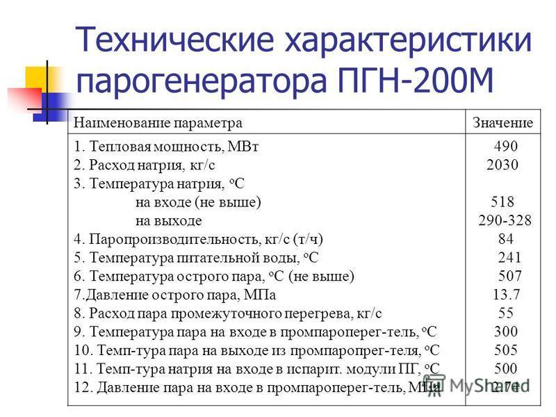 Технические характеристики парогенератора ПГН-200М Наименование параметра Значение 1. Тепловая мощность, МВт 2. Расход натрия, кг/с 3. Температура натрия, о С на входе (не выше) на выходе 4. Паропроизводиотелльность, кг/с (т/ч) 5. Температура питаоте