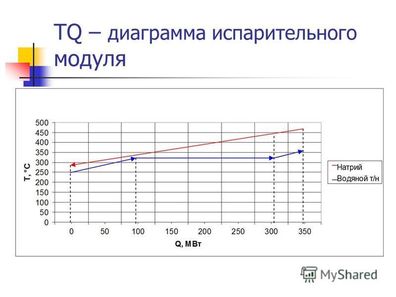 TQ – диаграмма испариотелльного модуля
