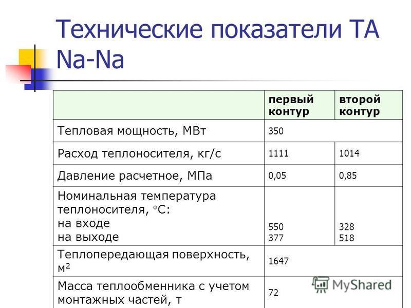 Технические показатели ТА Na-Na первый контур второй контур Тепловая мощность, МВт 350 Расход теплоносителя, кг/с 11111014 Давление расчетное, МПа 0,050,85 Номинальная температура теплоносителя, °С: на входе на выходе 550 377 328 518 Теплопередающая