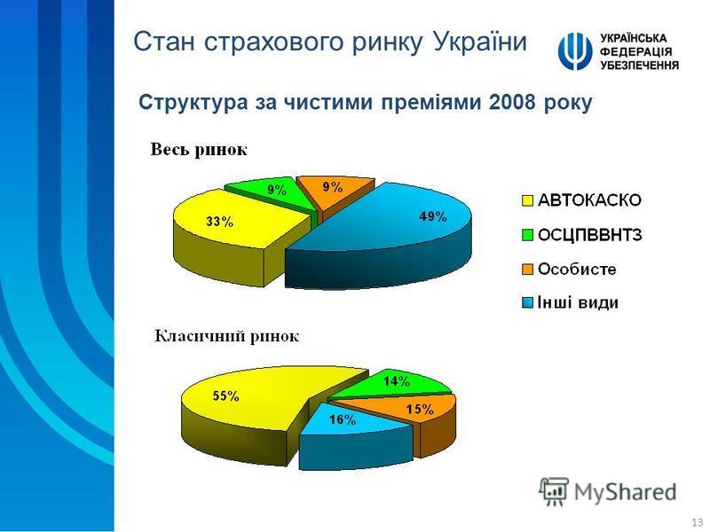 13 Структура за чистими преміями 2008 року Стан страхового ринку України