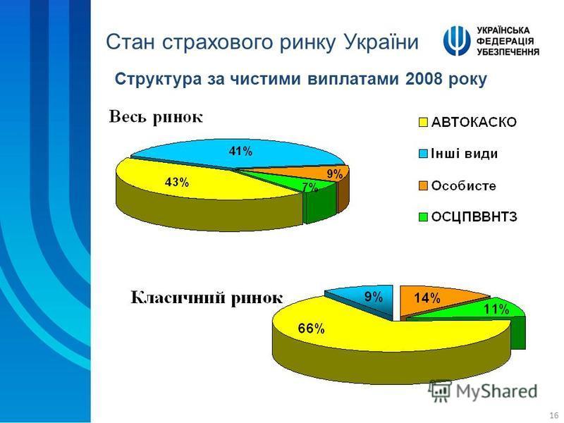 16 Структура за чистими виплатами 2008 року Стан страхового ринку України