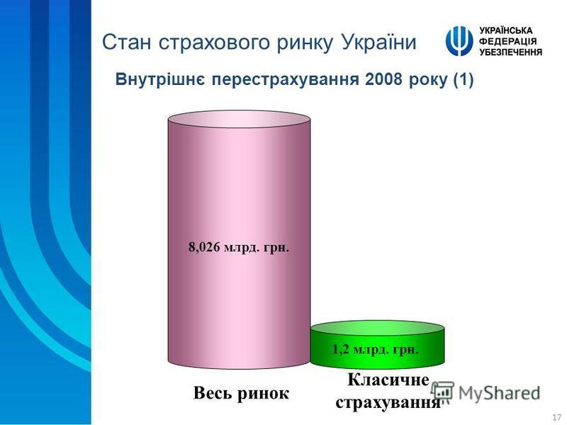 17 Внутрішнє перестрахування 2008 року (1) Весь ринок Класичне страхування 8,026 млрд. грн. 1,2 млрд. грн. Стан страхового ринку України