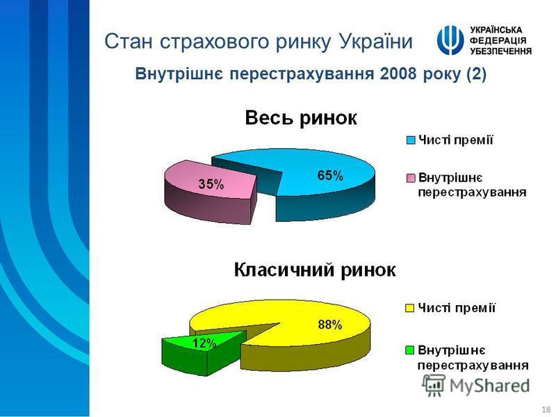 18 Стан страхового ринку України Внутрішнє перестрахування 2008 року (2)