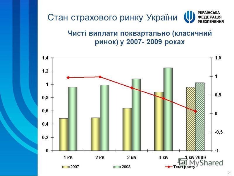 21 Чисті виплати поквартально (класичний ринок) у 2007- 2009 роках Стан страхового ринку України