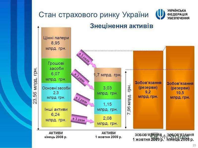 25 Знецінення активів Цінні папери 8,95 млрд. грн. Грошові засоби 6,07 млрд. грн. Основні засоби 2,3 млрд. грн. 1,15 млрд. грн. 3,03 млрд. грн. 1,7 млрд. грн. АКТИВИ кінець 2008 р. АКТИВИ 1 жовтня 2009 р. 23,56 млрд. грн. Зобовязання (резерви) 9,2 мл