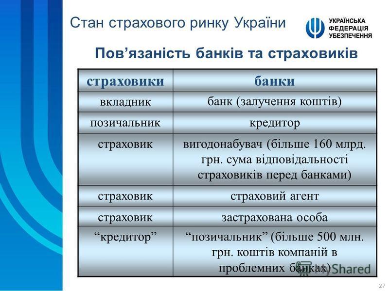27 Повязаність банків та страховиків Стан страхового ринку України страховикибанки вкладникбанк (залучення коштів) позичальниккредитор страховиквигодонабувач (більше 160 млрд. грн. сума відповідальності страховиків перед банками) страховикстраховий а