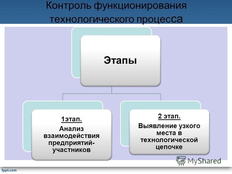 Контроль функционирования технологического процесса Этапы 1 этап. Анализ взаимодействия предприятий- участников 2 этап. Выявление узкого места в технологической цепочке