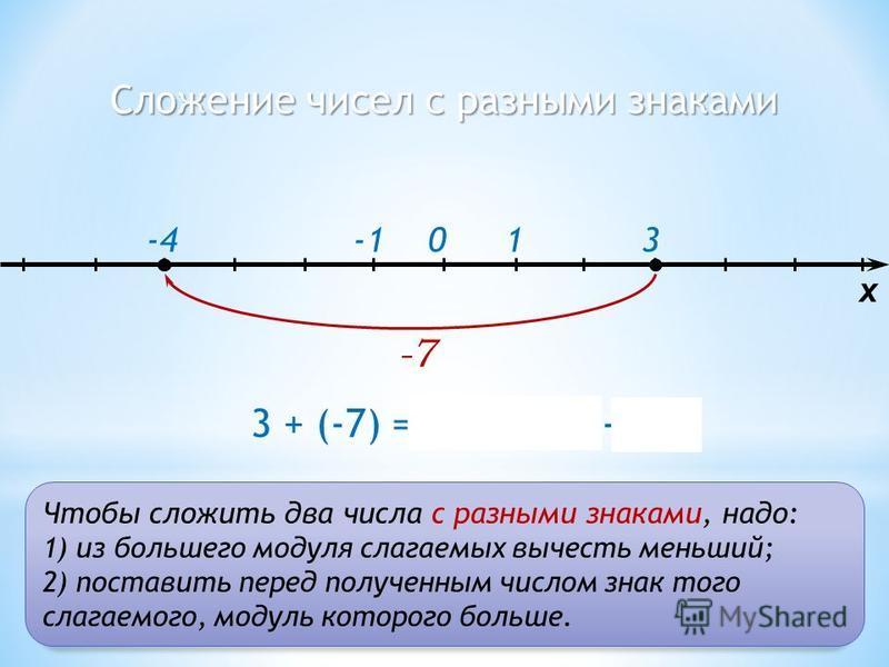 Сложение чисел с разными знаками 103 x 3 + (-7) = – (7 – 3) = -4 -7 -4 Чтобы сложить два числа с разными знаками, надо: 1) из большего модуля слагаемых вычесть меньший; 2) поставить перед полученным числом знак того слагаемого, модуль которого больше