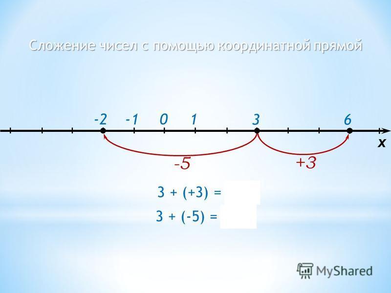 Сложение чисел с помощью координатной прямой 1 3 6 -20 -5 x 3 + (-5) = -2 +3 3 + (+3) = 6