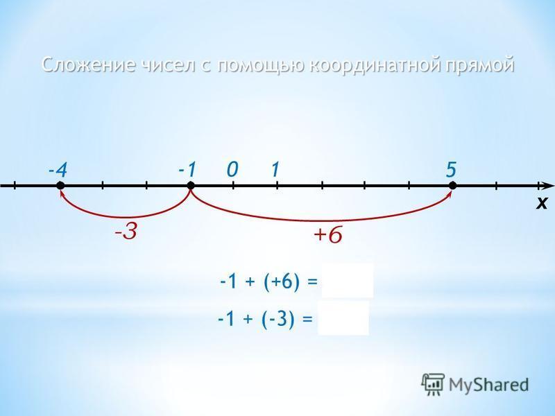 Сложение чисел с помощью координатной прямой 1 5-4 0 -3 x -1 + (+6) = 5 +6 -1 + (-3) = -4