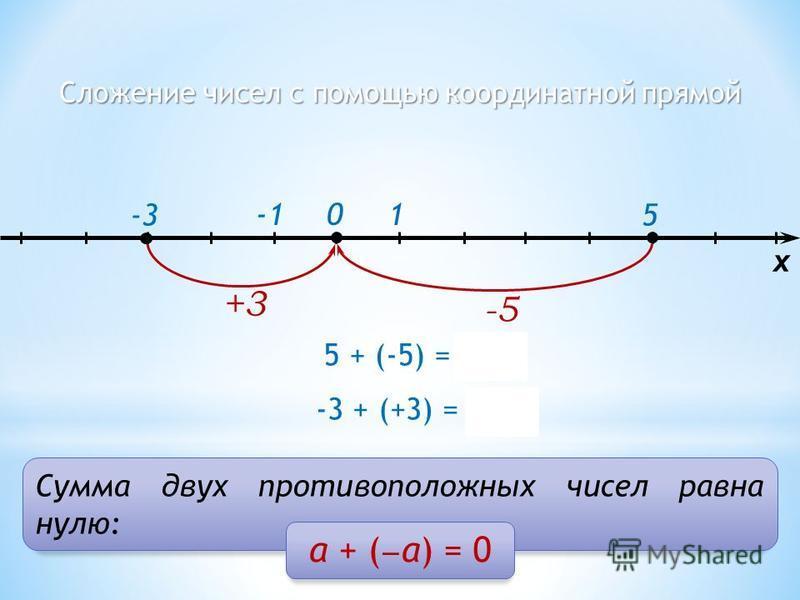 Сложение чисел с помощью координатной прямой 1 5 0 x 5 + (-5) = 0 -5 -3 + (+3) = 0 +3 -3 Сумма двух противоположных чисел равна нулю: а + ( а) = 0