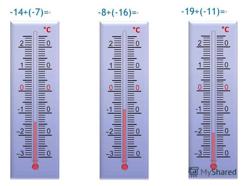 3 0 2 0 -1 0 0 1 0 2 0 °С 3 0 2 0 -1 0 0 1 0 2 0 °С 3 0 2 0 -1 0 0 1 0 2 0 °С -14+(-7)=-21 -8+(-16)=-24 -19+(-11)=-30