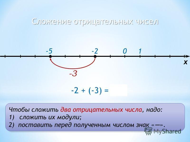 Сложение отрицательных чисел 1-20 x -2 + (-3) = -5 -3 -5 Чтобы сложить два отрицательных числа, надо: 1)сложить их модули; 2)поставить перед полученным числом знак « ».