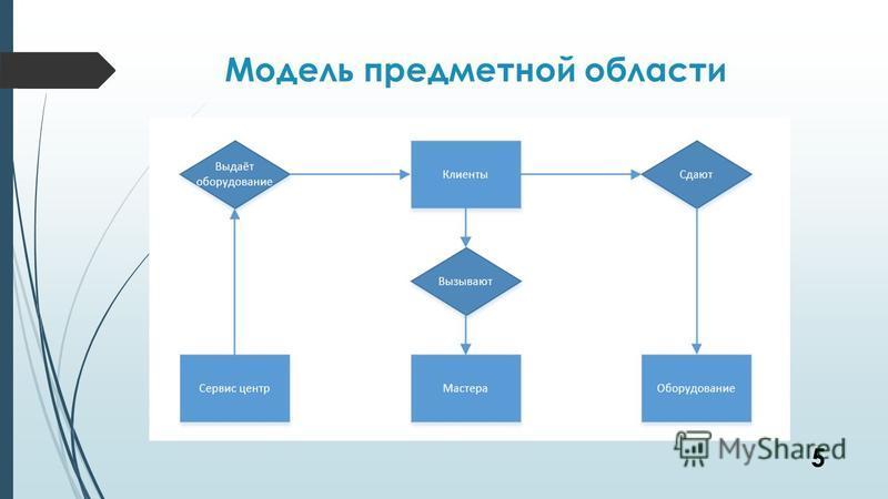Модель предметной области 5