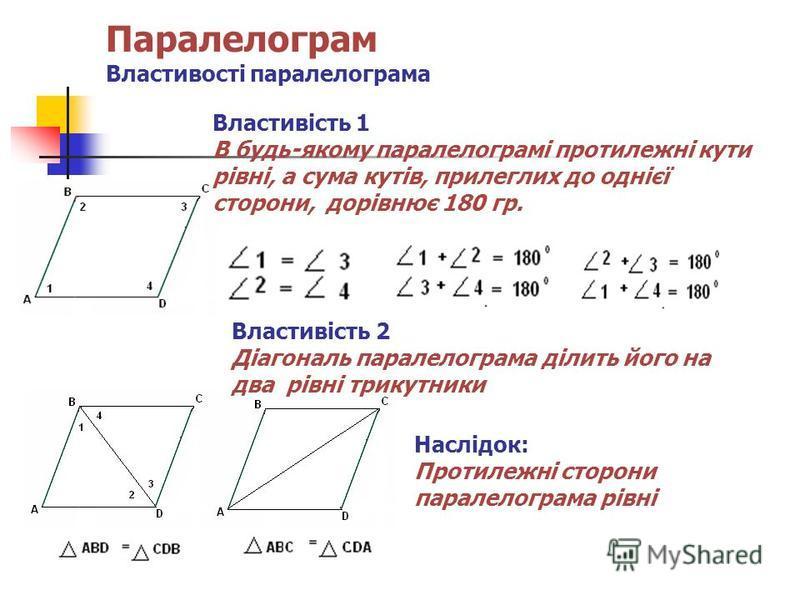 Паралелограм Властивості паралелограма Властивість 1 В будь-якому паралелограмі протилежні кути рівні, а сума кутів, прилеглих до однієї сторони, дорівнює 180 гр. Властивість 2 Діагональ паралелограма ділить його на два рівні трикутники Наслідок: Про