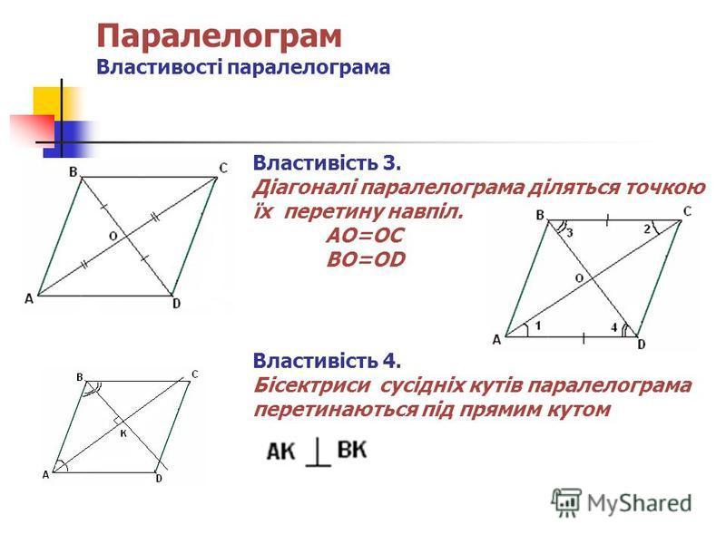 Паралелограм Властивості паралелограма Властивість 3. Діагоналі паралелограма діляться точкою їх перетину навпіл. AO=OC BO=OD Властивість 4. Бісектриси сусідніх кутів паралелограма перетинаються під прямим кутом
