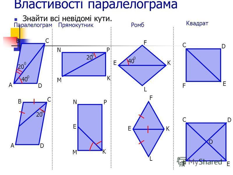 Властивості паралелограма Знайти всі невідомі кути. Квадрат C F D E N P K M E C D FE O F E K L Паралелограм А ВС D 20 0 40 0 Прямокутник M NP K 20 0 Ромб K L E F 40 0 B C A D 20 0
