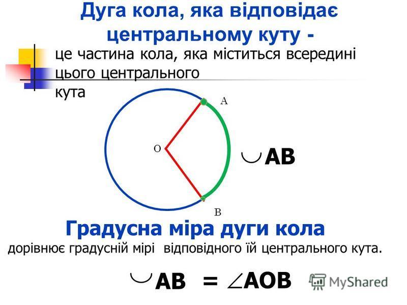 Дуга кола, яка відповідає центральному куту - це частина кола, яка міститься всередині цього центрального кута Градусна міра дуги кола дорівнює градусній мірі відповідного їй центрального кута. А В АВ = АОВ О