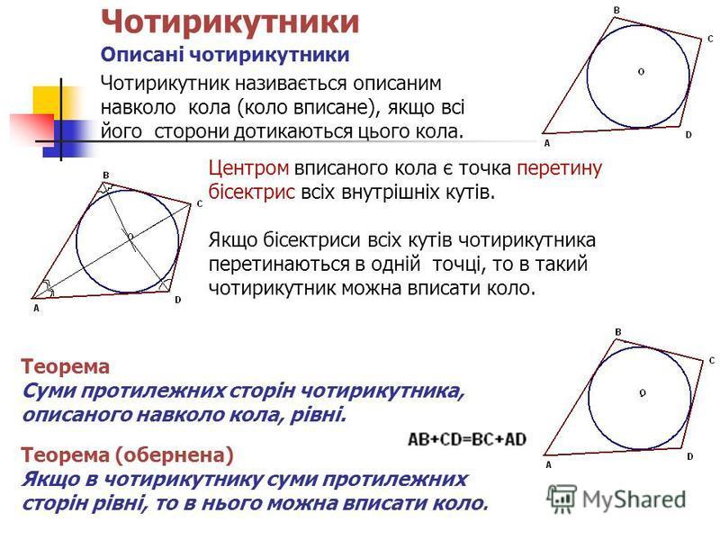 Чотирикутники Описані чотирикутники Чотирикутник називається описаним навколо кола (коло вписане), якщо всі його сторони дотикаються цього кола. Центром вписаного кола є точка перетину бісектрис всіх внутрішніх кутів. Якщо бісектриси всіх кутів чотир