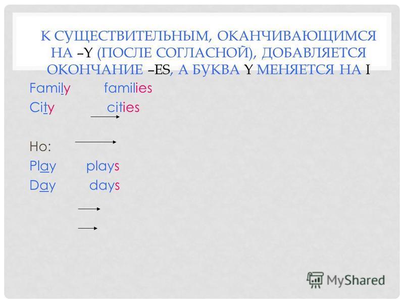 К СУЩЕСТВИТЕЛЬНЫМ, ОКАНЧИВАЮЩИМСЯ НА –Y (ПОСЛЕ СОГЛАСНОЙ), ДОБАВЛЯЕТСЯ ОКОНЧАНИЕ –ES, А БУКВА Y МЕНЯЕТСЯ НА I Family families City cities Но: Play plays Day days