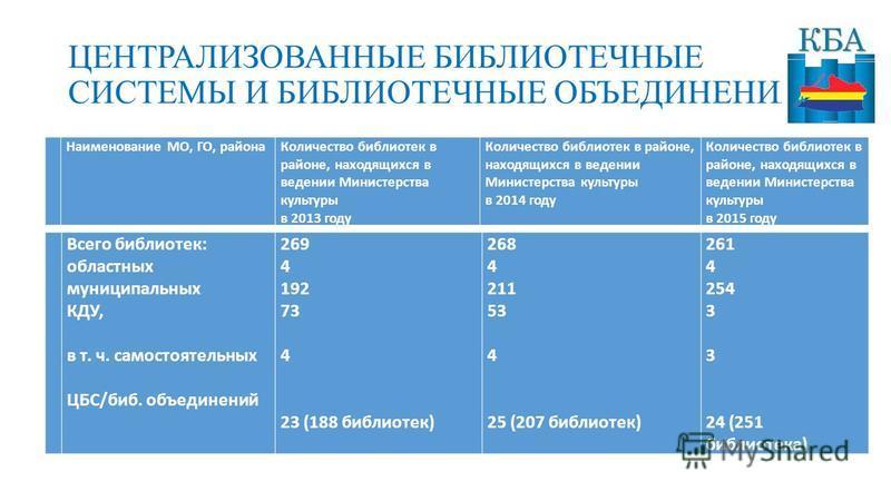 ЦЕНТРАЛИЗОВАННЫЕ БИБЛИОТЕЧНЫЕ СИСТЕМЫ И БИБЛИОТЕЧНЫЕ ОБЪЕДИНЕНИЯ Всего боблиотек: областных муниципальных КДУ, в т. ч. самостоятельных ЦБС/боб. объединений 269 4 192 73 4 23 (188 боблиотек) 268 4 211 53 4 25 (207 боблиотек) 261 4 254 3 3 24 (251 бобл