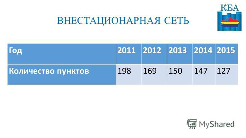 ВНЕСТАЦИОНАРНАЯ СЕТЬ Год 20112012201320142015 Количество пунктов 198169150147127