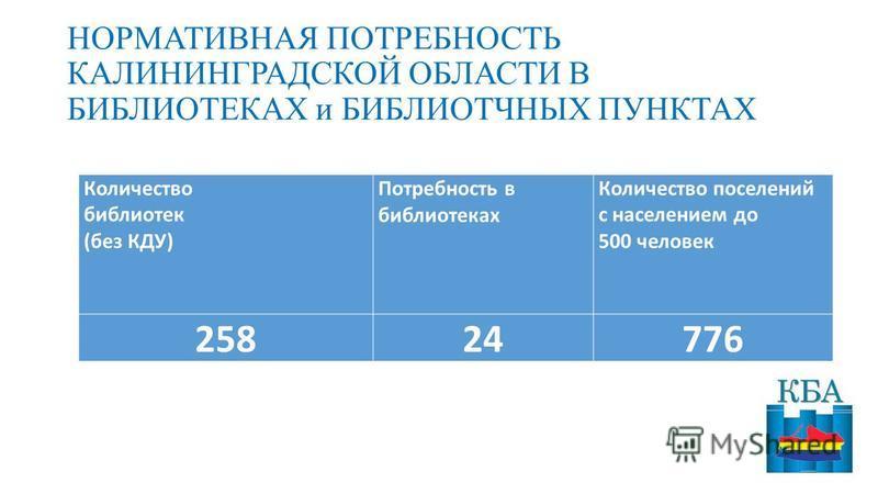 НОРМАТИВНАЯ ПОТРЕБНОСТЬ КАЛИНИНГРАДСКОЙ ОБЛАСТИ В БИБЛИОТЕКАХ и БИБЛИОТЧНЫХ ПУНКТАХ Количество боблиотек (без КДУ) Потребность в боблиотеках Количество поселений с населением до 500 человек 25824776
